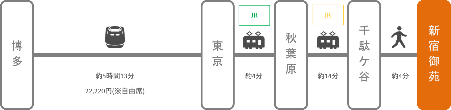 新宿御苑_博多(福岡)_新幹線