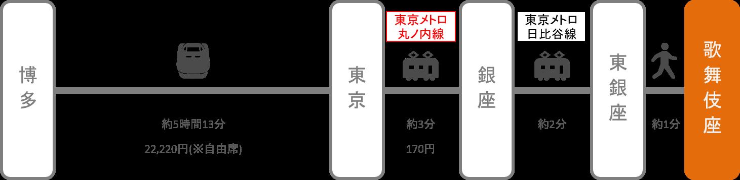 歌舞伎座_博多(福岡)_新幹線