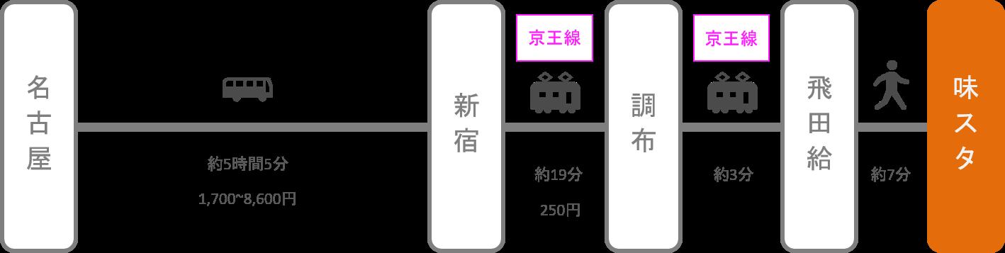 味の素スタジアム_名古屋(愛知)_高速バス