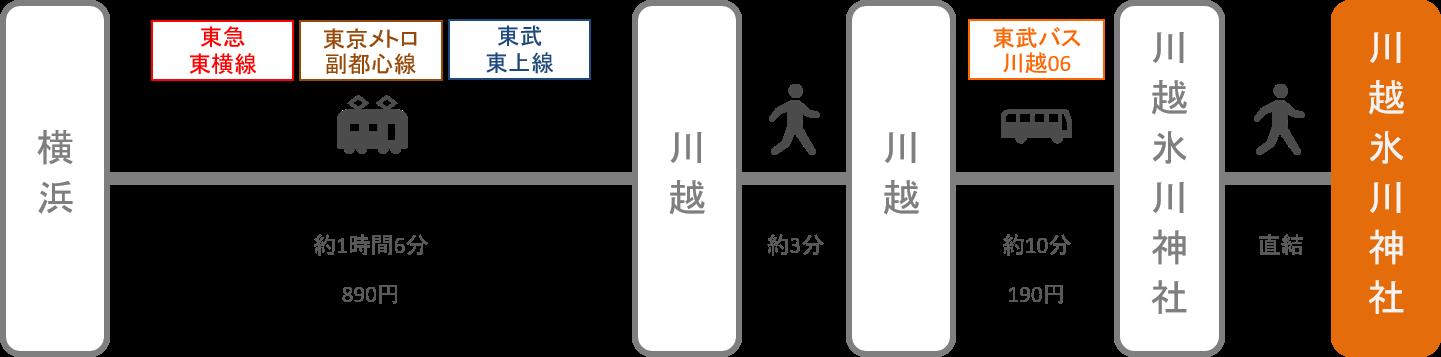 川越氷川神社_横浜(神奈川)_電車