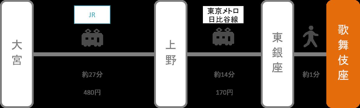 歌舞伎座_大宮(埼玉)_電車