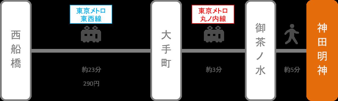 神田明神_西船橋(千葉)_電車
