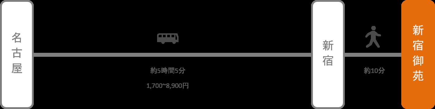 新宿御苑_名古屋(愛知)_高速バス