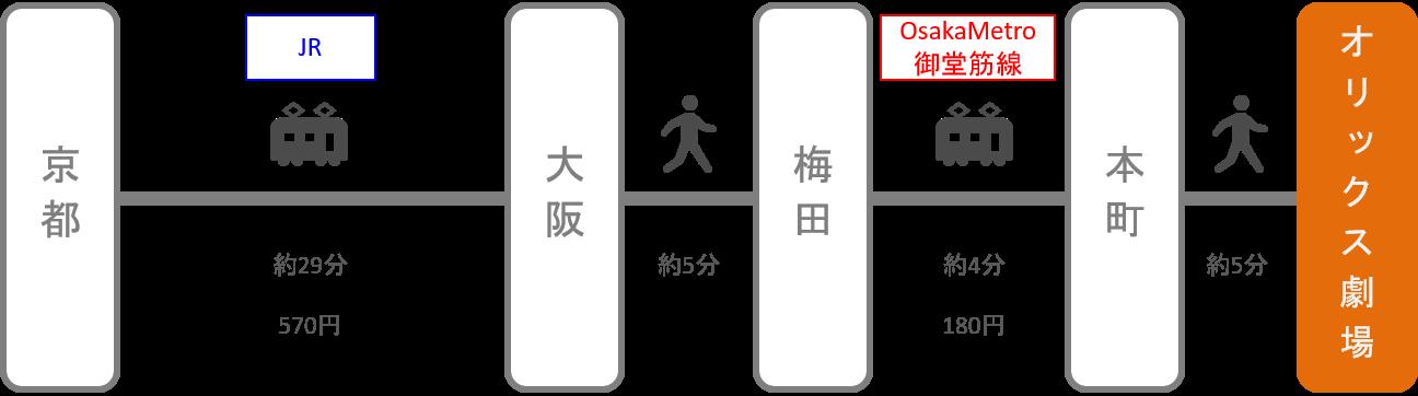 オリックス劇場_京都_電車