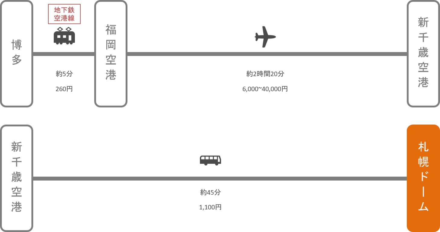 札幌ドーム_博多(福岡)_飛行機