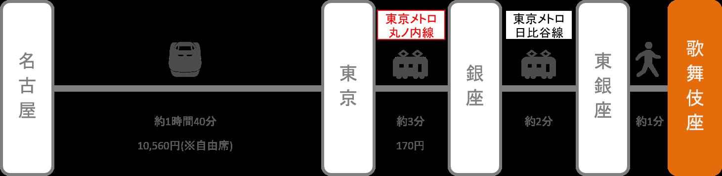 歌舞伎座_名古屋(愛知)_新幹線