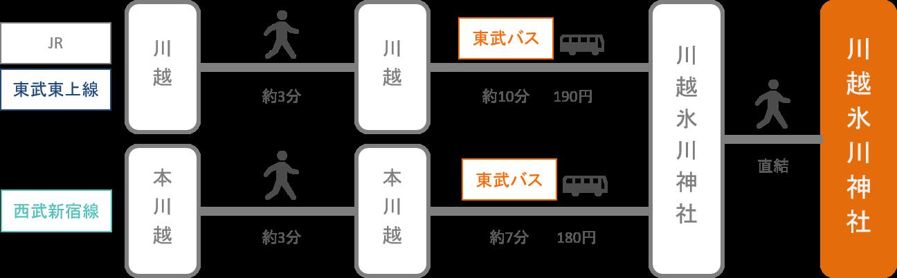 川越氷川神社_最寄り駅
