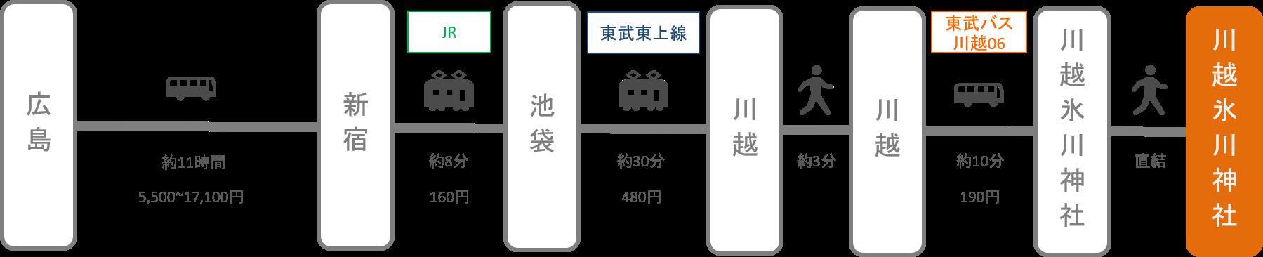 川越氷川神社_広島_高速バス