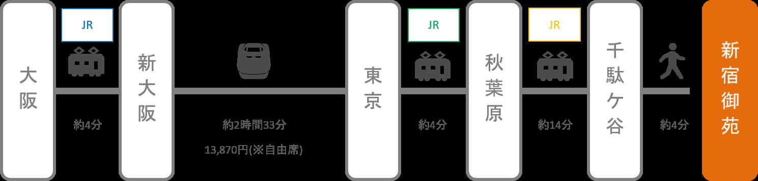 新宿御苑_大阪_新幹線