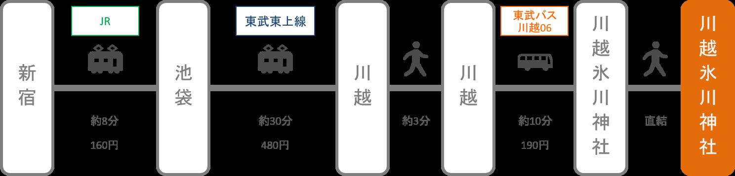 川越氷川神社_新宿(東京)_電車