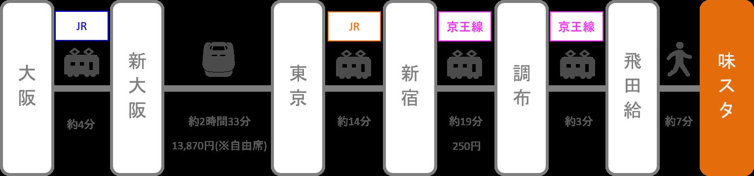 味の素スタジアム_大阪・梅田_新幹線