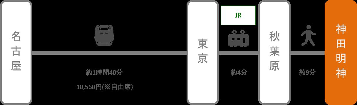 神田明神_名古屋(愛知)_新幹線