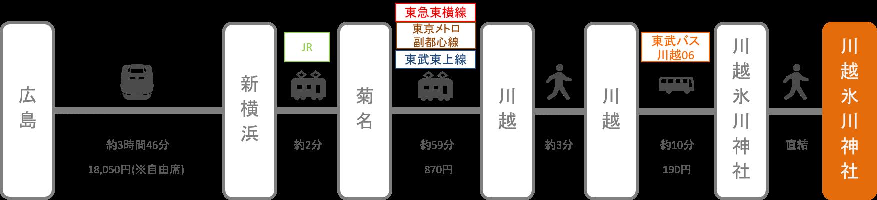川越氷川神社_広島_新幹線
