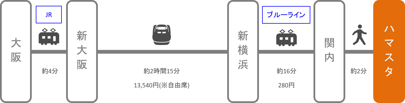 横浜スタジアム_大阪_新幹線