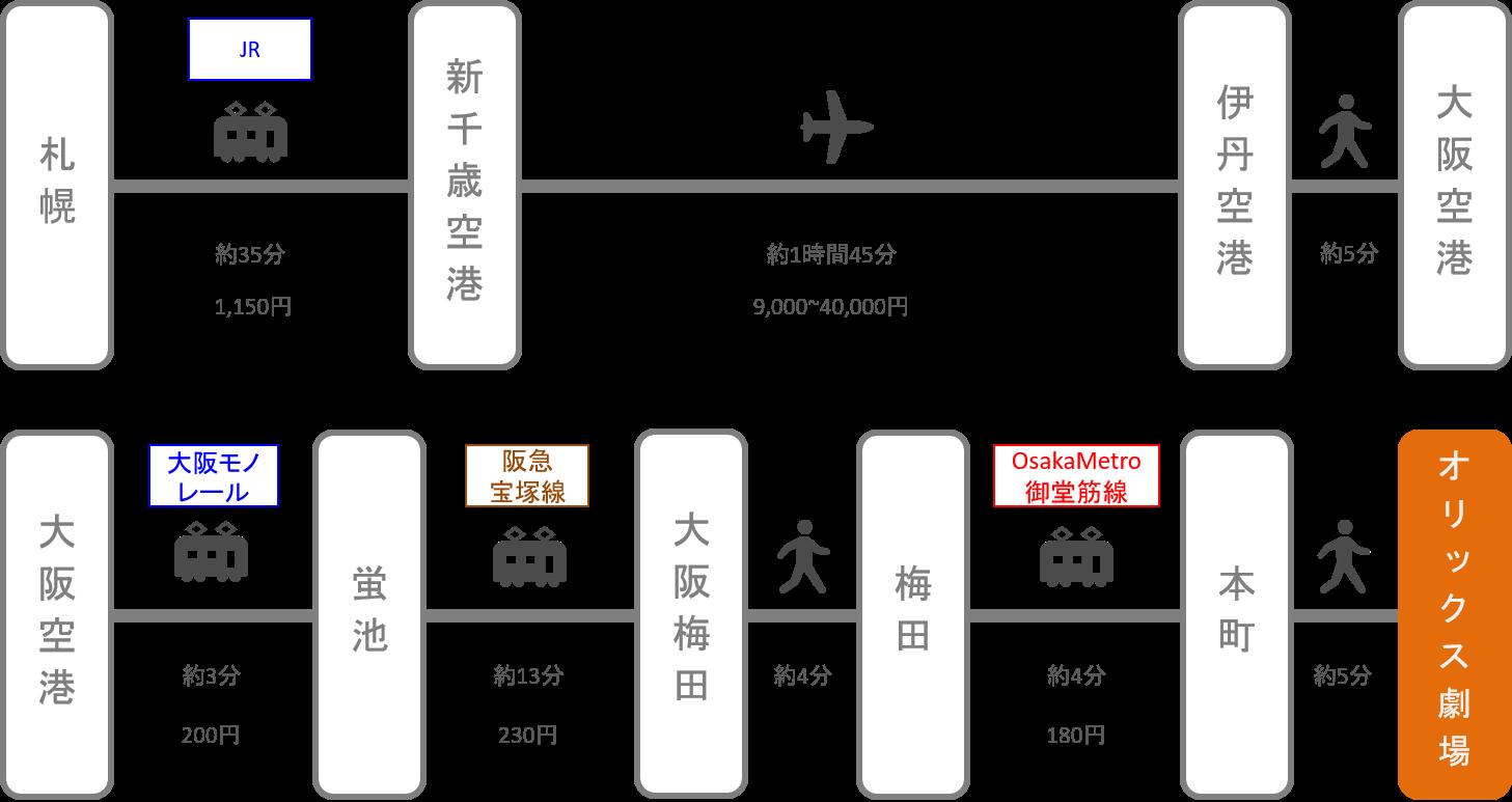 オリックス劇場_札幌(北海道)_飛行機
