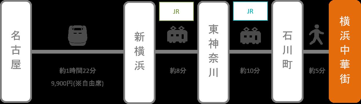 横浜中華街_名古屋(愛知)_新幹線