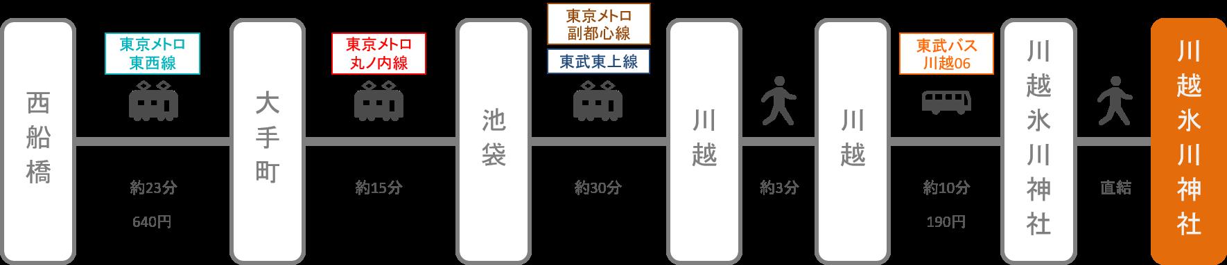 川越氷川神社_西船橋(千葉)_電車
