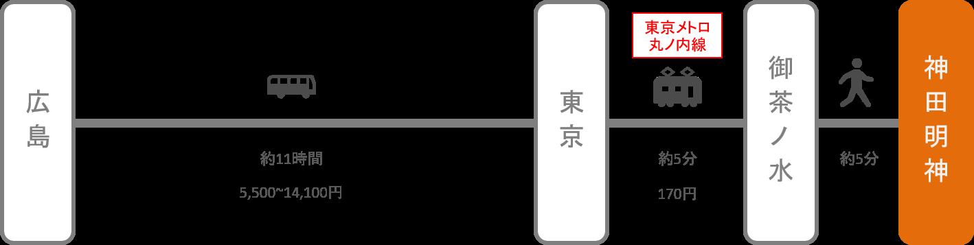 神田明神_広島_高速バス
