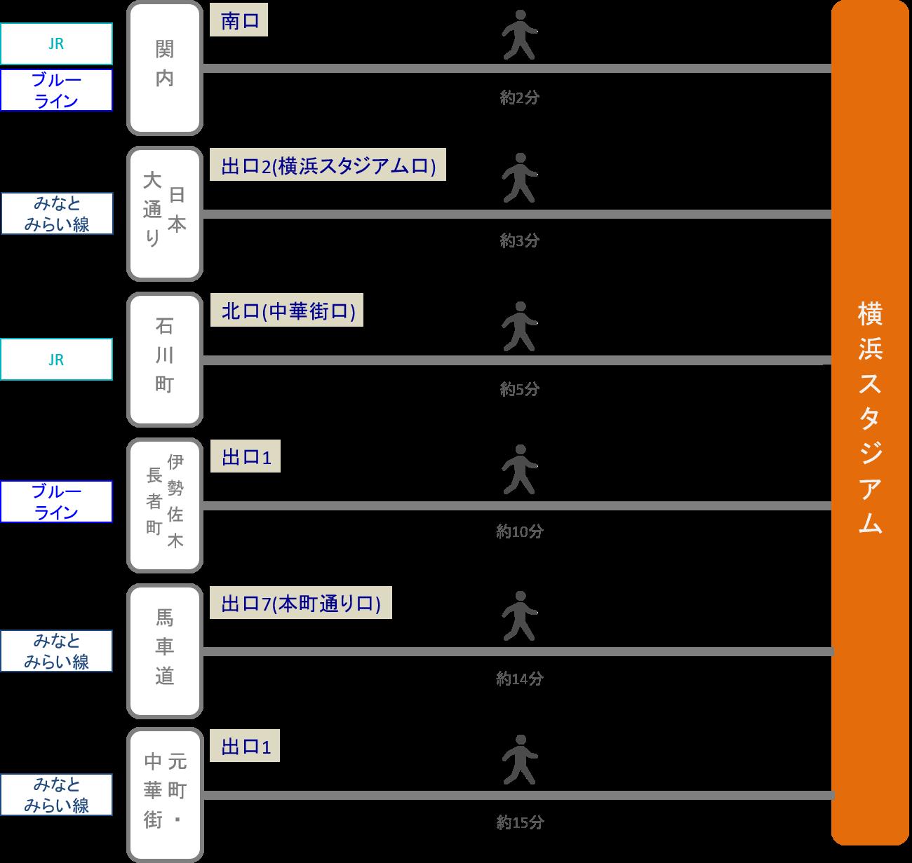 横浜スタジアム_最寄り駅