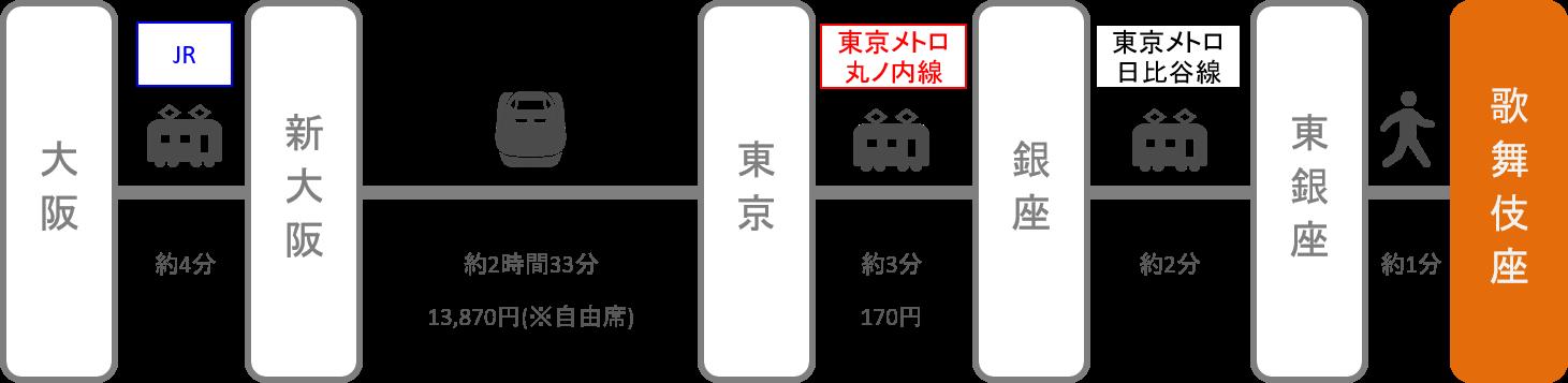 歌舞伎座_大阪_新幹線