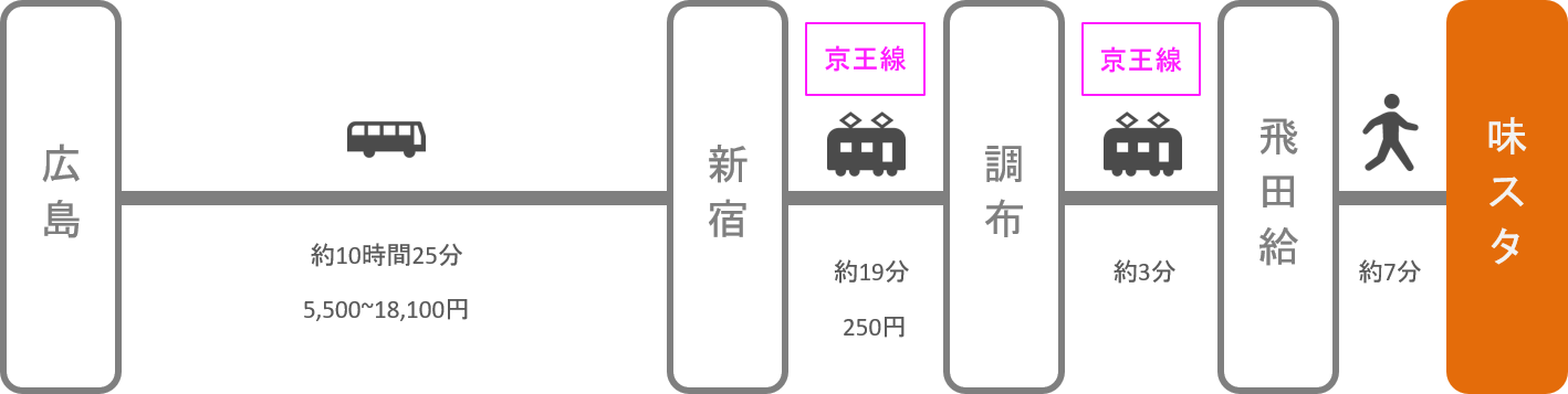 味の素スタジアム_広島_高速バス