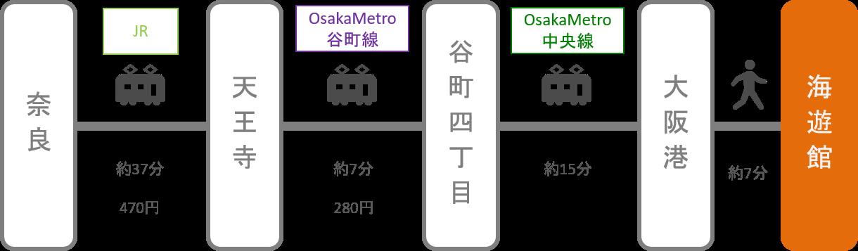 海遊館_奈良_電車