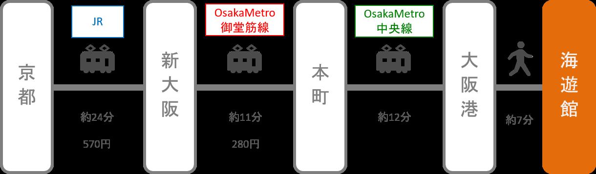 海遊館_京都_電車