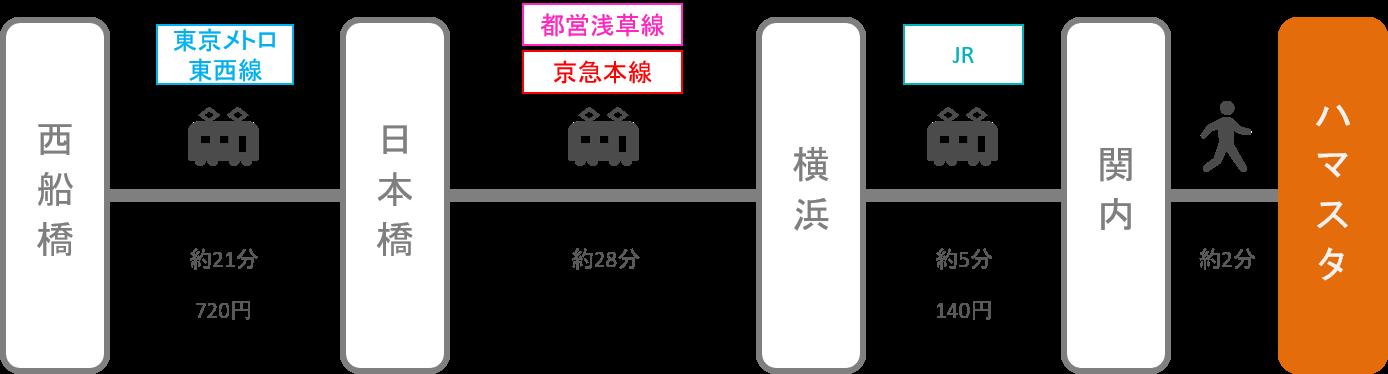 横浜スタジアム_西船橋(千葉)_電車
