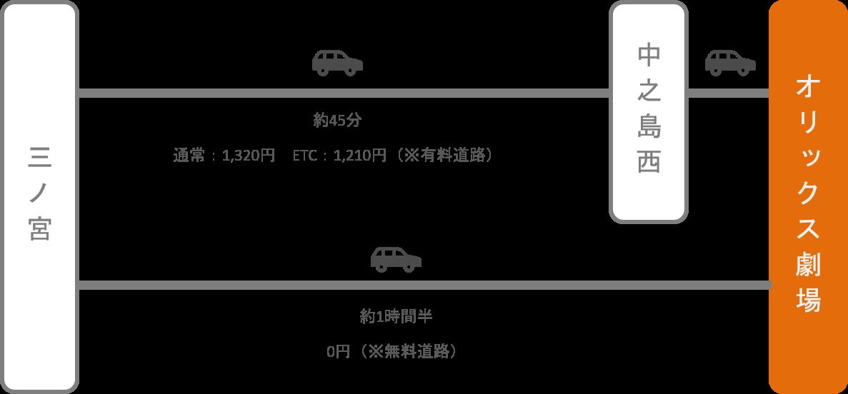 オリックス劇場_三ノ宮(兵庫)_車