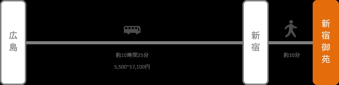 新宿御苑_広島_高速バス