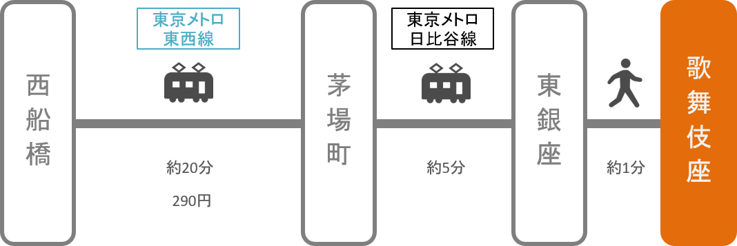 歌舞伎座_西船橋(千葉)_電車