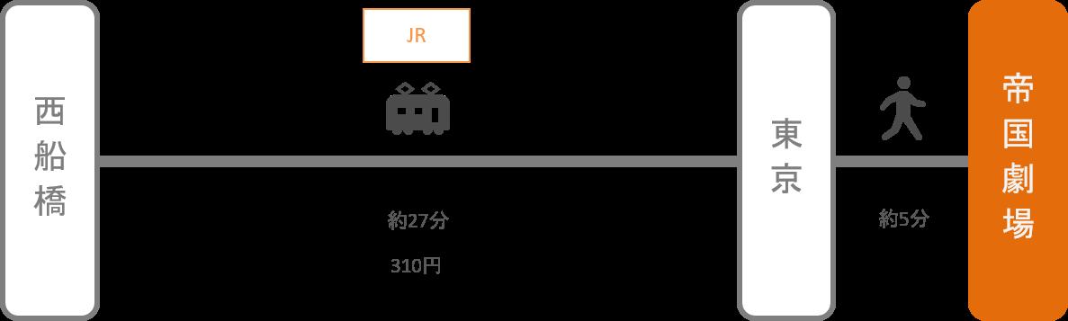 帝国劇場_西船橋(千葉)_電車