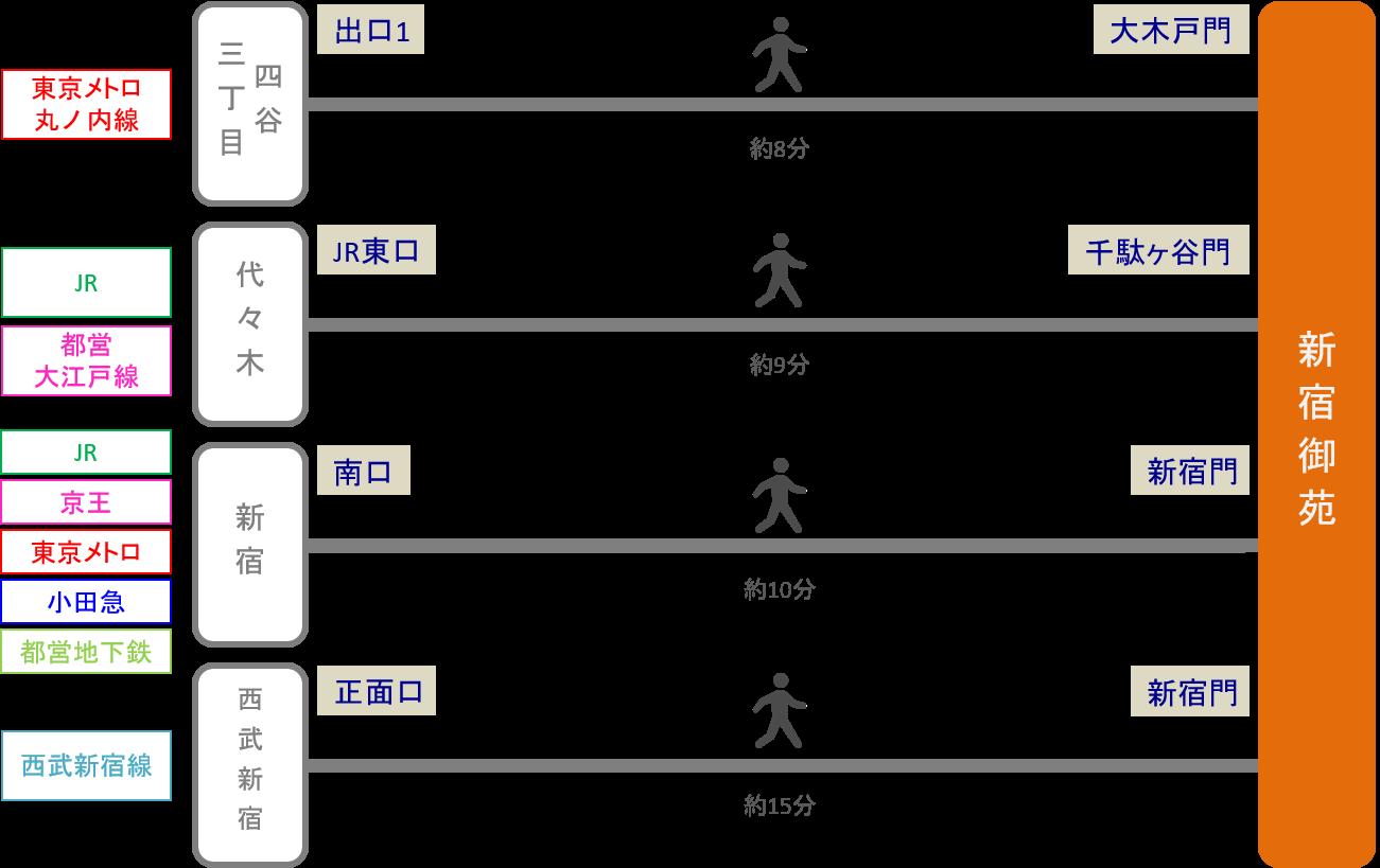 新宿御苑_最寄り駅2