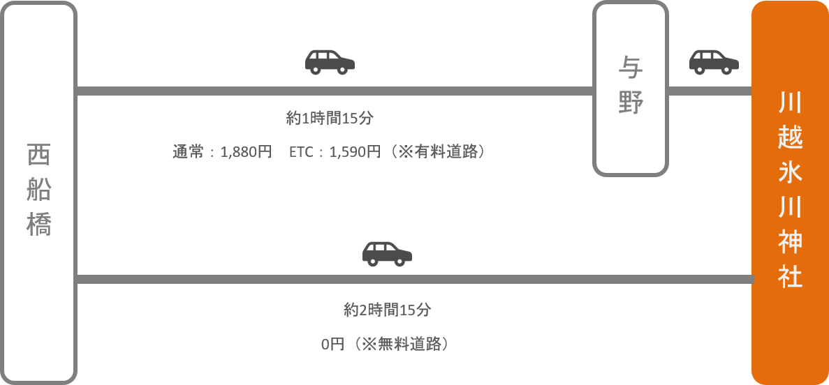 川越氷川神社_西船橋(千葉)_車