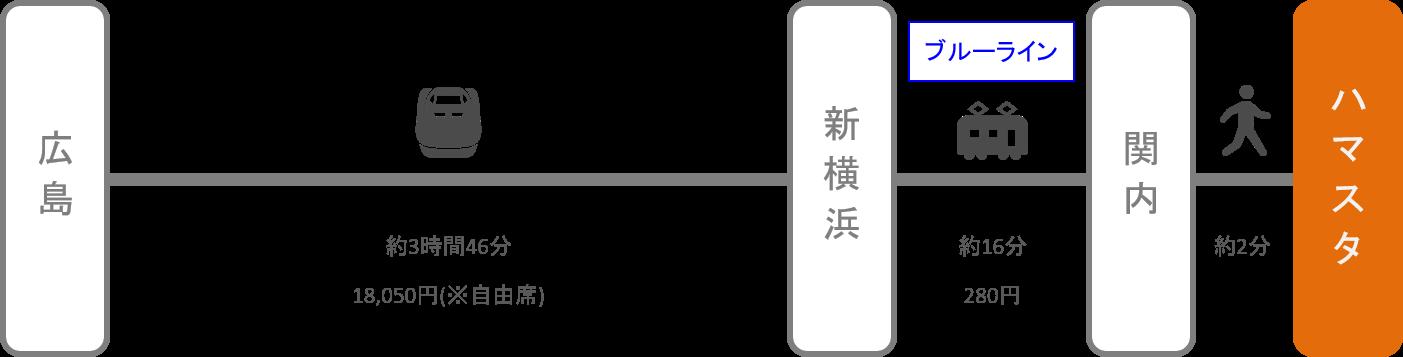 横浜スタジアム_広島_新幹線