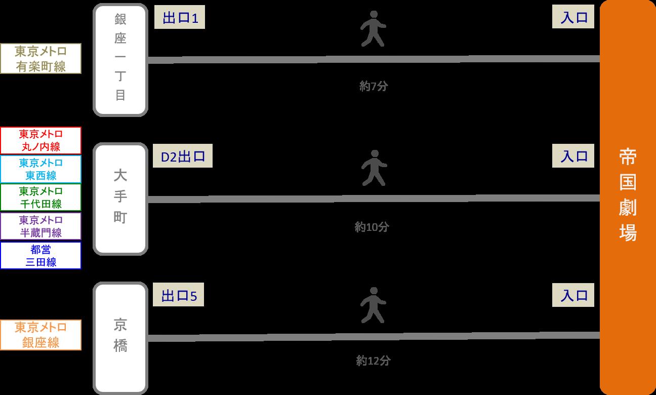 帝国劇場_最寄り駅2