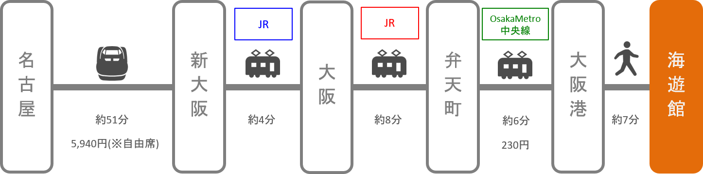 海遊館_名古屋(愛知)_新幹線