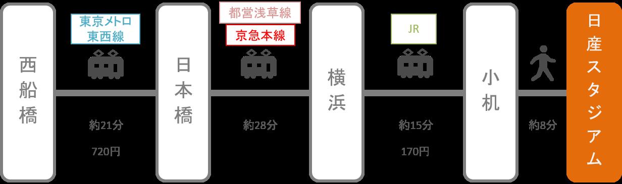 日産スタジアム_西船橋(千葉)_電車
