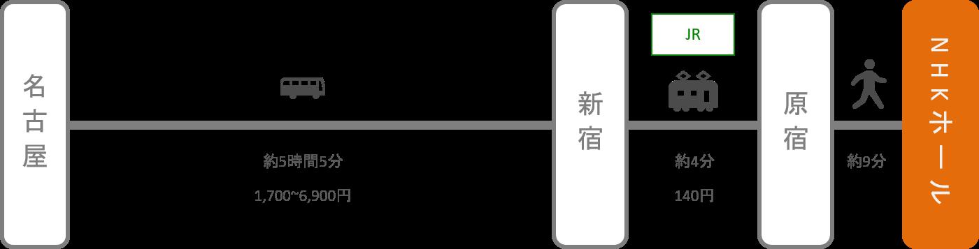 NHKホール_名古屋(愛知)_高速バス