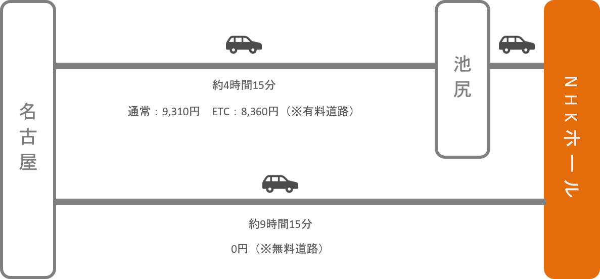 NHKホール_名古屋(愛知)_車