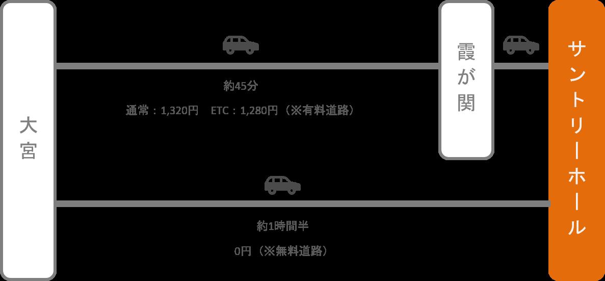 サントリーホール_大宮(埼玉)_車