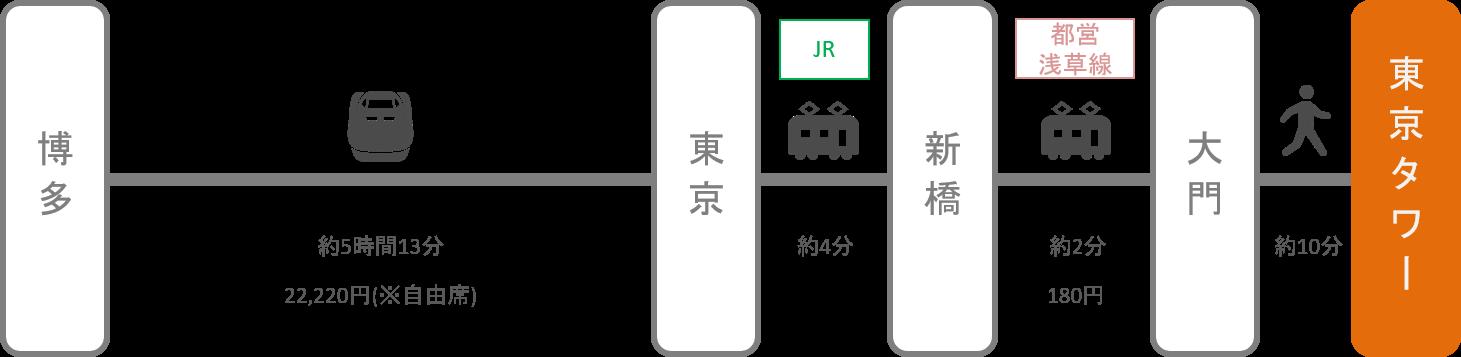 東京タワー_博多(福岡)_新幹線