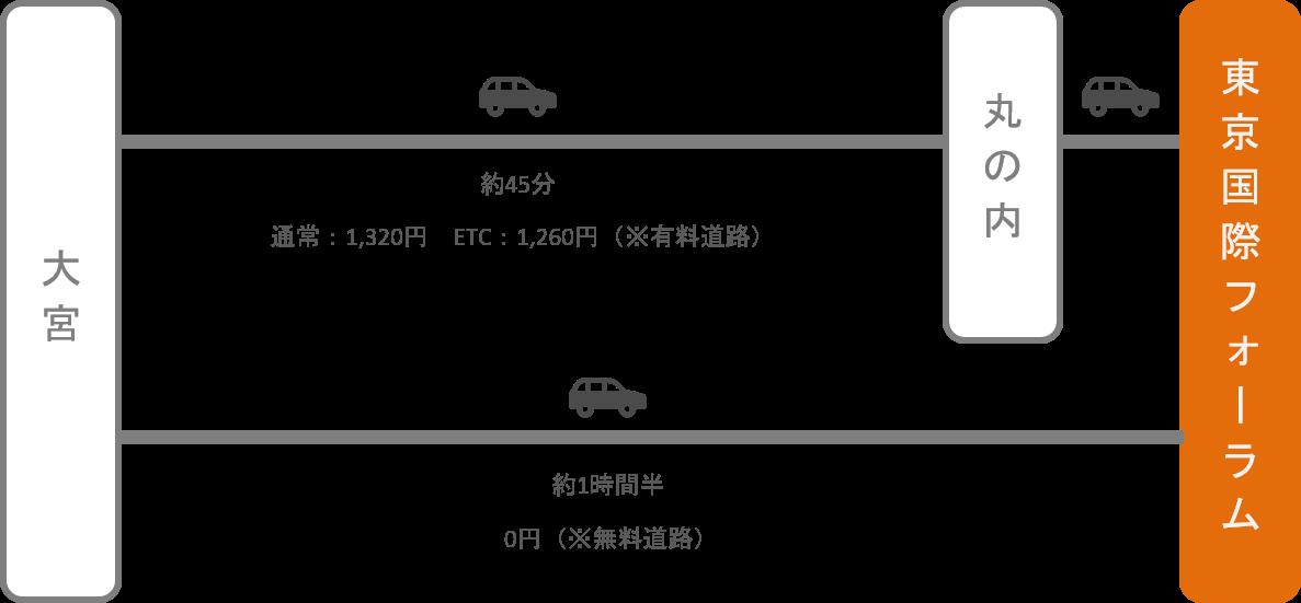 東京国際フォーラム_大宮(埼玉)_車