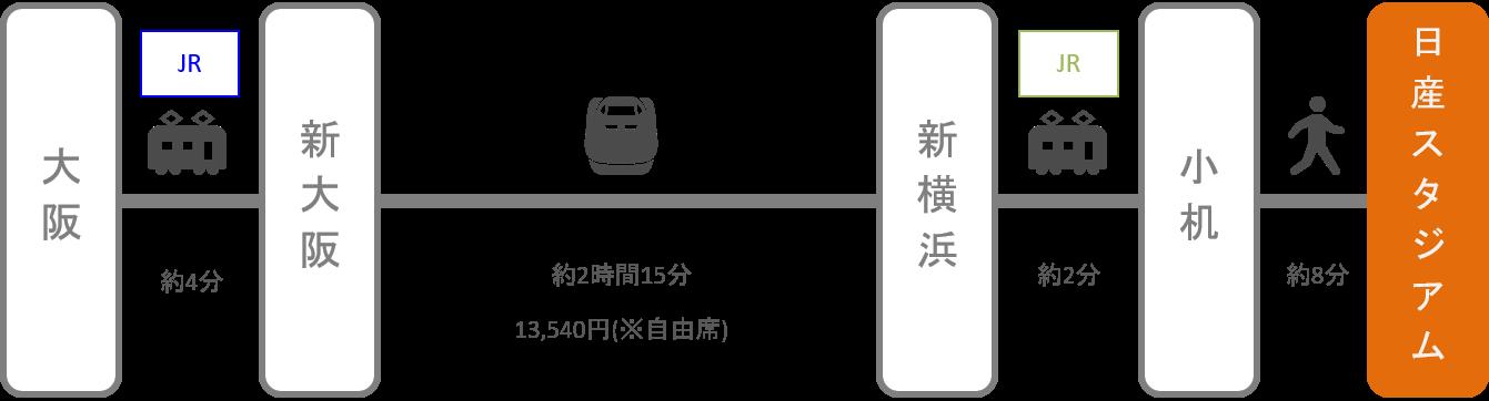 日産スタジアム_大阪・梅田_新幹線