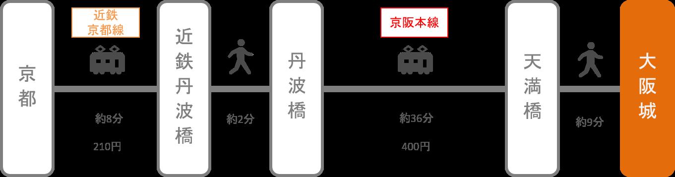 大阪城_京都_電車