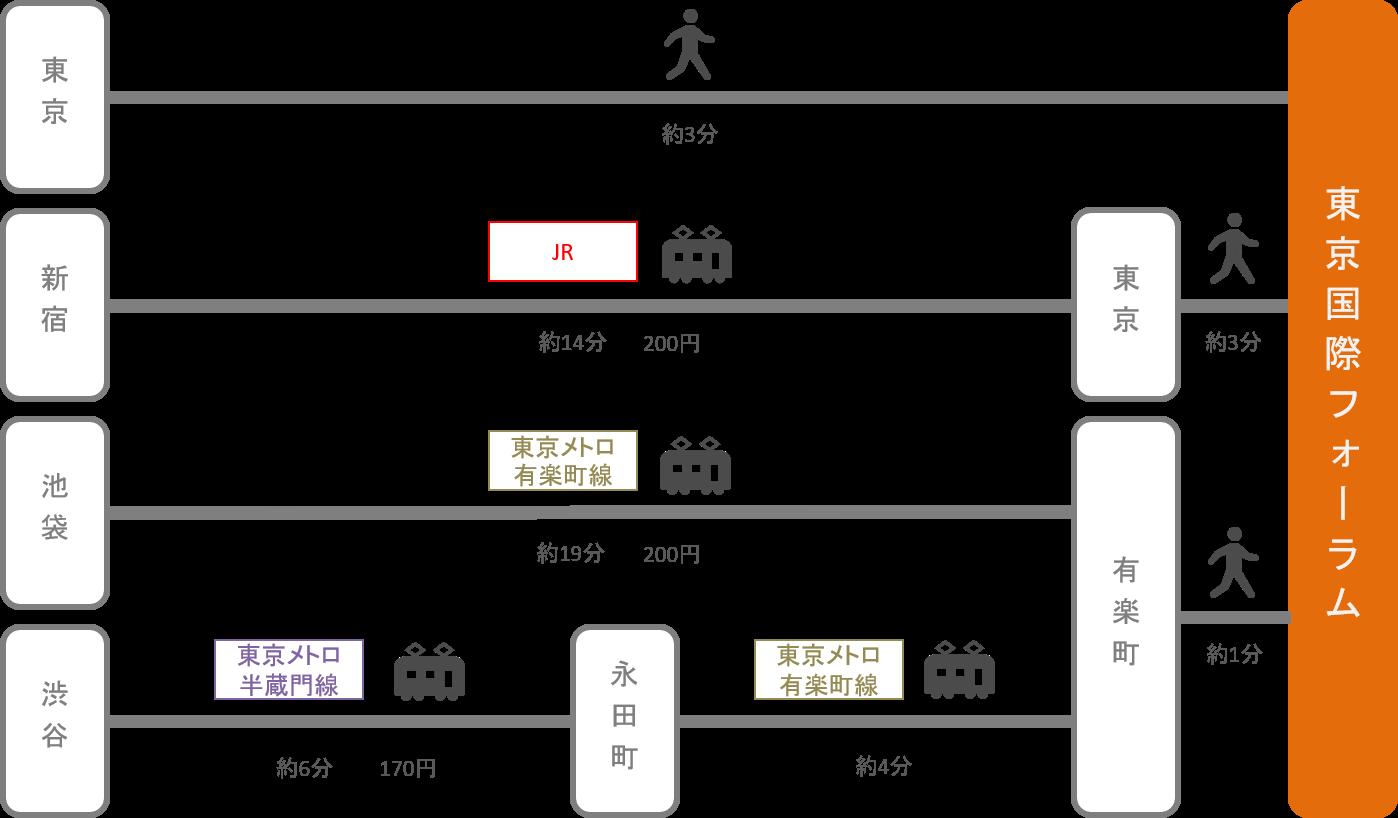 東京国際フォーラム_東京都_電車