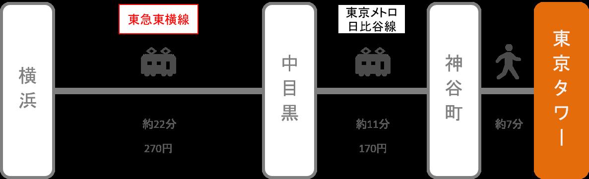 東京タワー_横浜(神奈川)_電車