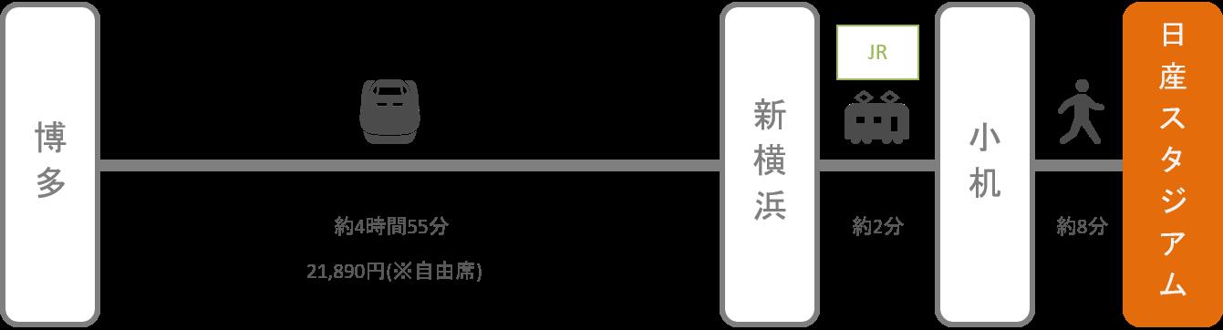 日産スタジアム_博多(福岡)_新幹線