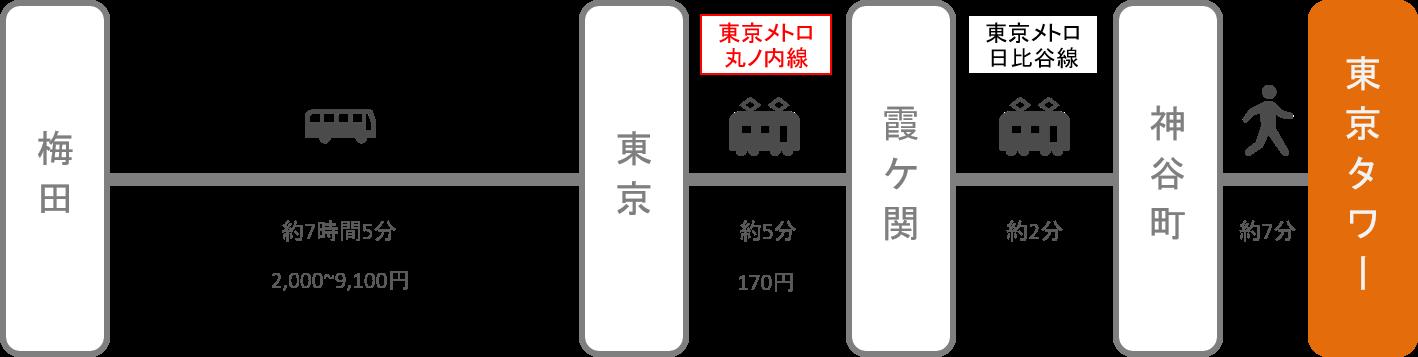 東京タワー_梅田(大阪)_高速バス