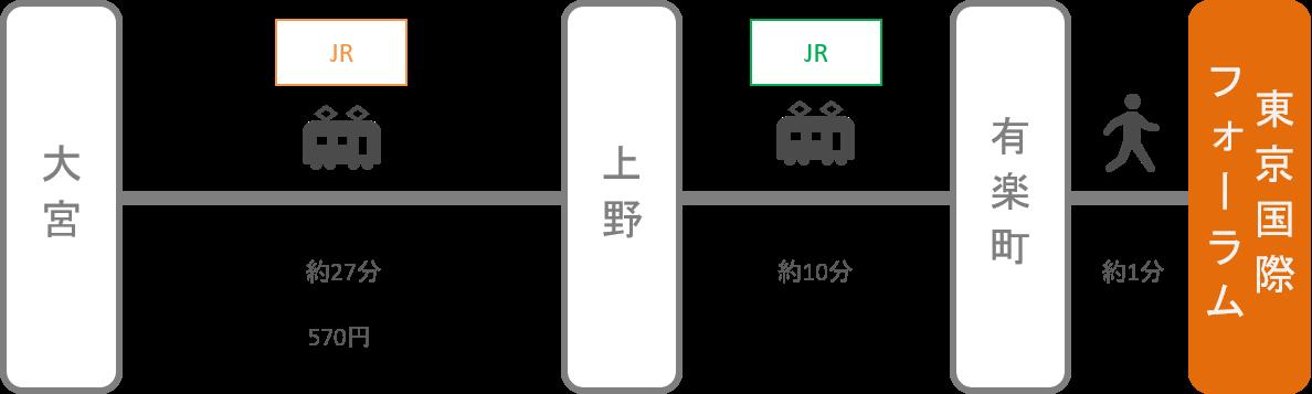 東京国際フォーラム_大宮(埼玉)_電車